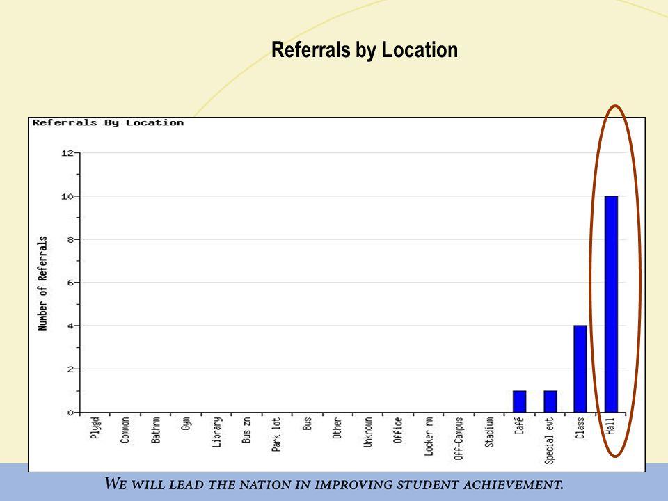 Referrals by Location by Behavior Hallway / Breezeway