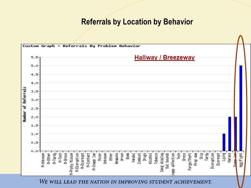 Referrals by Location by Time Hallway / Breezeway