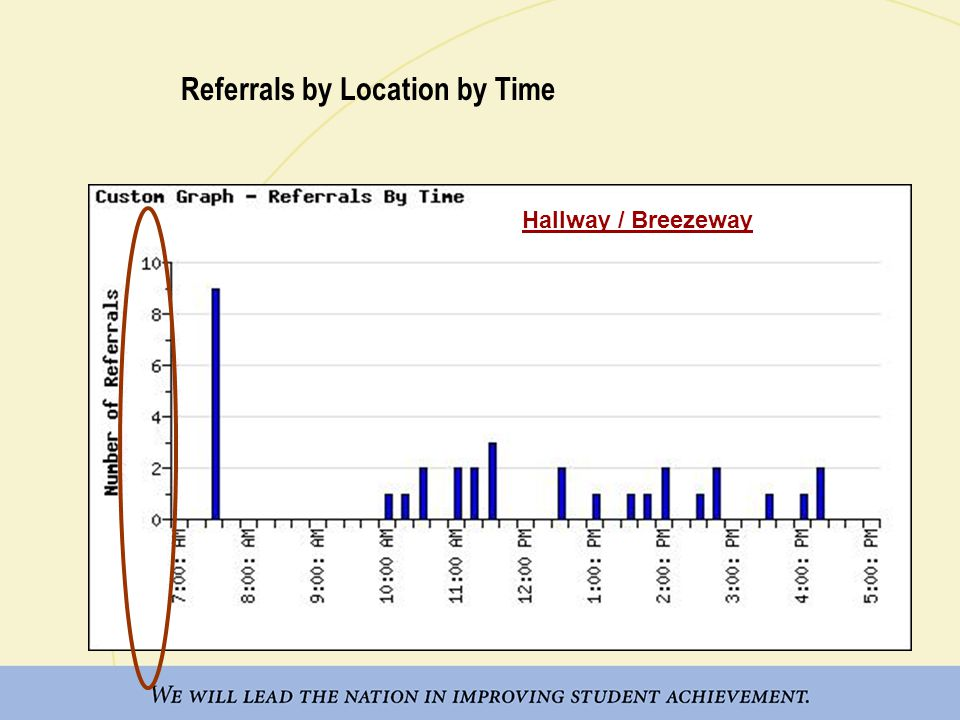 Referrals by Location by Grade Hallway / Breezeway