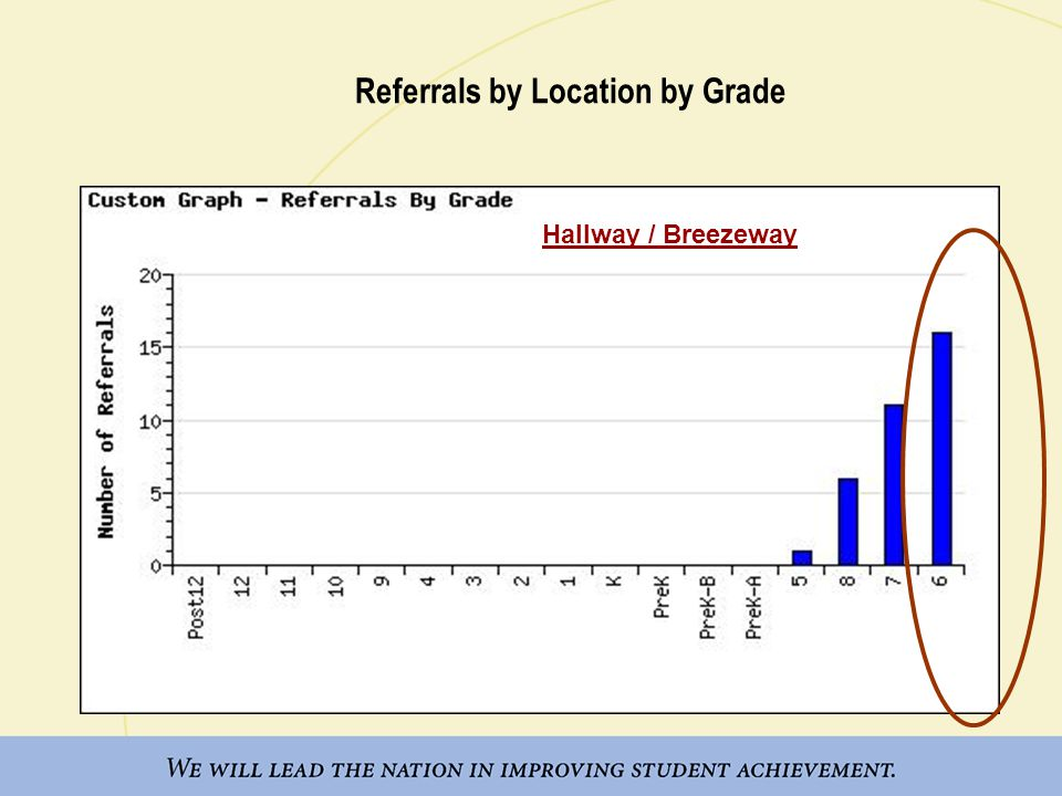 Referrals by Grade from 7-8:30 a.m. Hallway / Breezeway