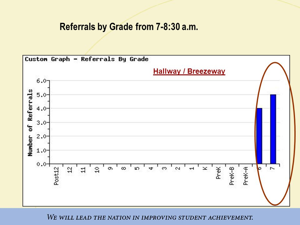 Referrals by Grade from 7-8:30 a.m. Hallway / Breezeway