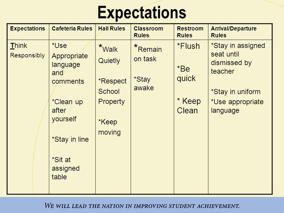 Expectations Cafeteria RulesHall RulesClassroom Rules Restroom Rules Arrival/Departure Rules Think Responsibly *Use Appropriate language and comments *Clean up after yourself *Stay in line *Sit at assigned table * Walk Quietly *Respect School Property *Keep moving * Remain on task *Stay awake *Flush *Be quick * Keep Clean *Stay in assigned seat until dismissed by teacher *Stay in uniform *Use appropriate language