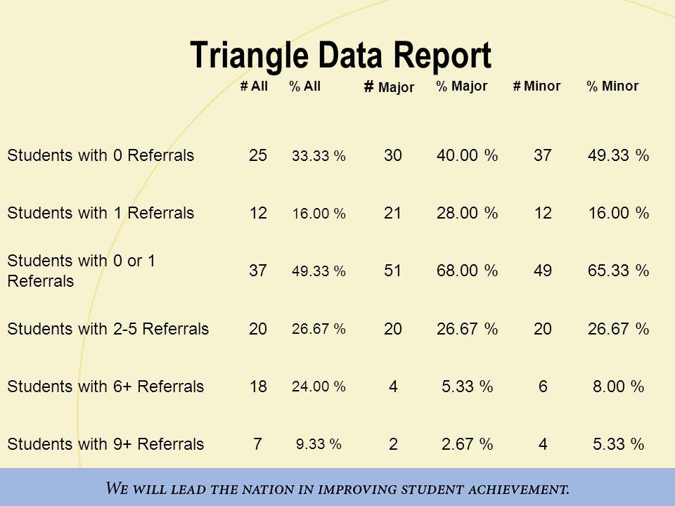 Triangle Graph Data 11/08 49.33% 26.67% 24% 68% 26.67% 2.67% 65.33% 26.67% 5.33%