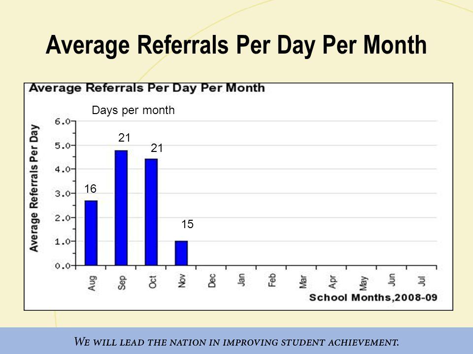 Referrals by Problem Behavior