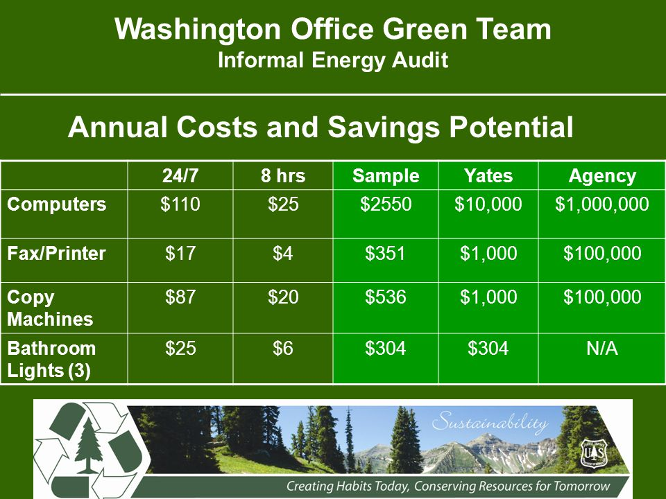 Washington Office Green Team Informal Energy Audit 24/78 hrsSampleYatesAgency Computers$110$25$2550$10,000$1,000,000 Fax/Printer$17$4$351$1,000$100,000 Copy Machines $87$20$536$1,000$100,000 Bathroom Lights (3) $25$6$304 N/A Annual Costs and Savings Potential