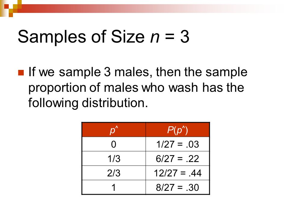 Samples of Size n = 3 If we sample 3 males, then the sample proportion of males who wash has the following distribution.