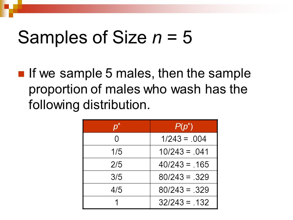 Samples of Size n = 5 If we sample 5 males, then the sample proportion of males who wash has the following distribution.