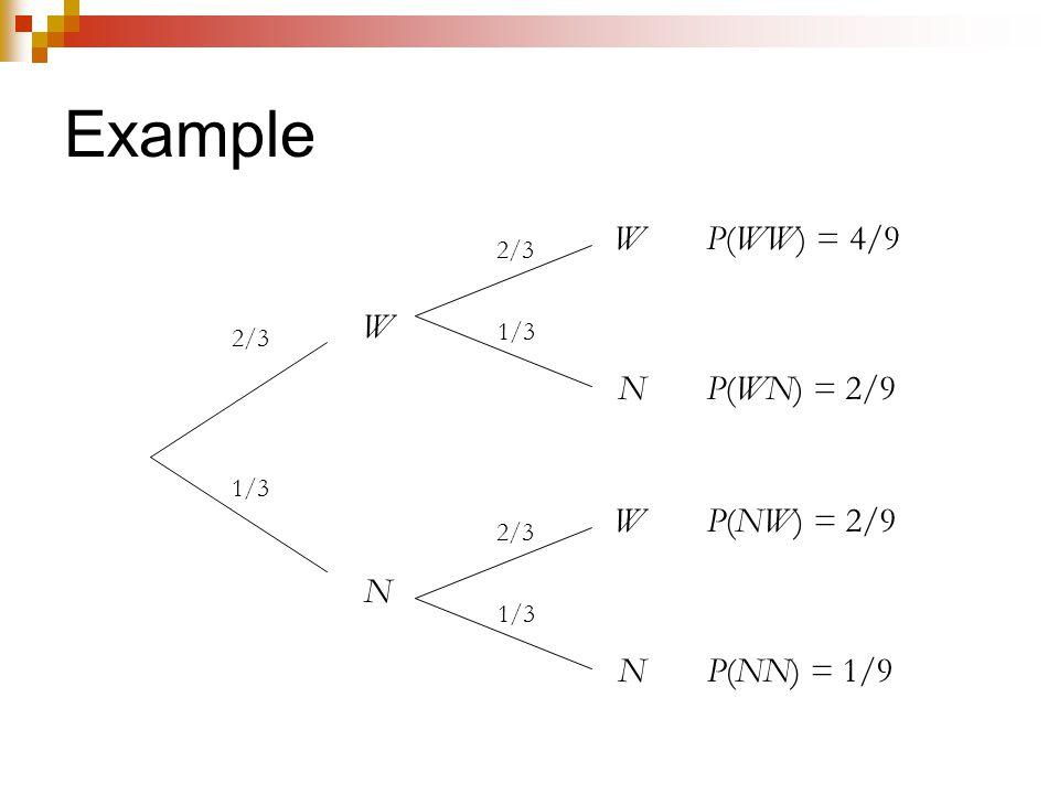 Example W N W N W N 2/3 1/3 2/3 1/3 2/3 1/3 P(WW) = 4/9 P(WN) = 2/9 P(NW) = 2/9 P(NN) = 1/9