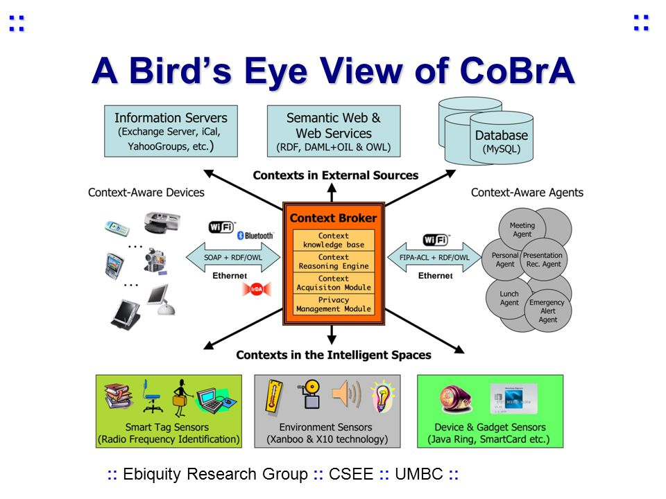 :: Ebiquity Research Group :: CSEE :: UMBC :: :: :: A Bird's Eye View of CoBrA