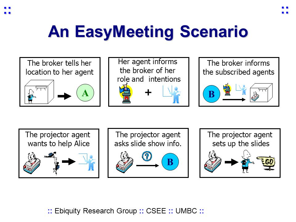 :: Ebiquity Research Group :: CSEE :: UMBC :: :: :: An EasyMeeting Scenario Her agent informs the broker of her role and intentions + The broker tells her location to her agent A The projector agent wants to help Alice The projector agent asks slide show info.