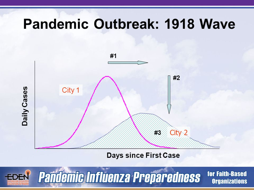 Pandemic Outbreak: The Wave Daily Cases #1 #2 #3 Days since First Case No intervention With intervention