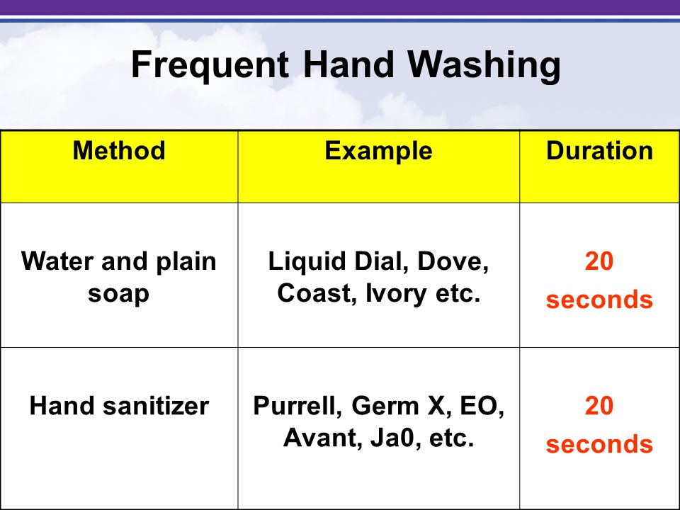 Frequent Hand Washing Routine hand washing: Protects against influenza Prevents the spread of influenza No soap and water.