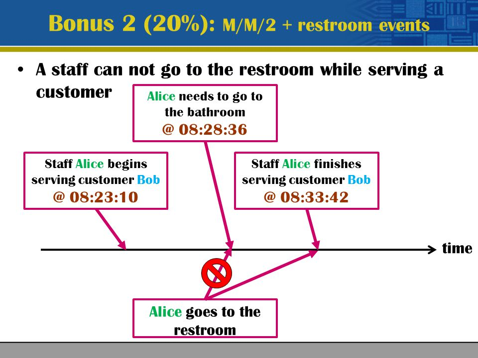 A staff can not go to the restroom while serving a customer Bonus 2 (20%): M/M/2 + restroom events time Staff Alice begins serving customer Bob @ 08:23:10 Staff Alice finishes serving customer Bob @ 08:33:42 Alice needs to go to the bathroom @ 08:28:36 Alice goes to the restroom