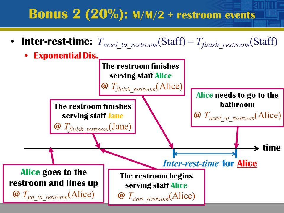 Bonus 2 (20%): M/M/2 + restroom events input.txt Inter-arrival time (time unit): float(mean) float(variance) Service time (time unit): float(mean) float(variance) Simulation time (time unit): int (2 31 -1) Inter-rest-time (time unit): float Service rate of the restroom (# of staffs/time unit): float Normal Dis.