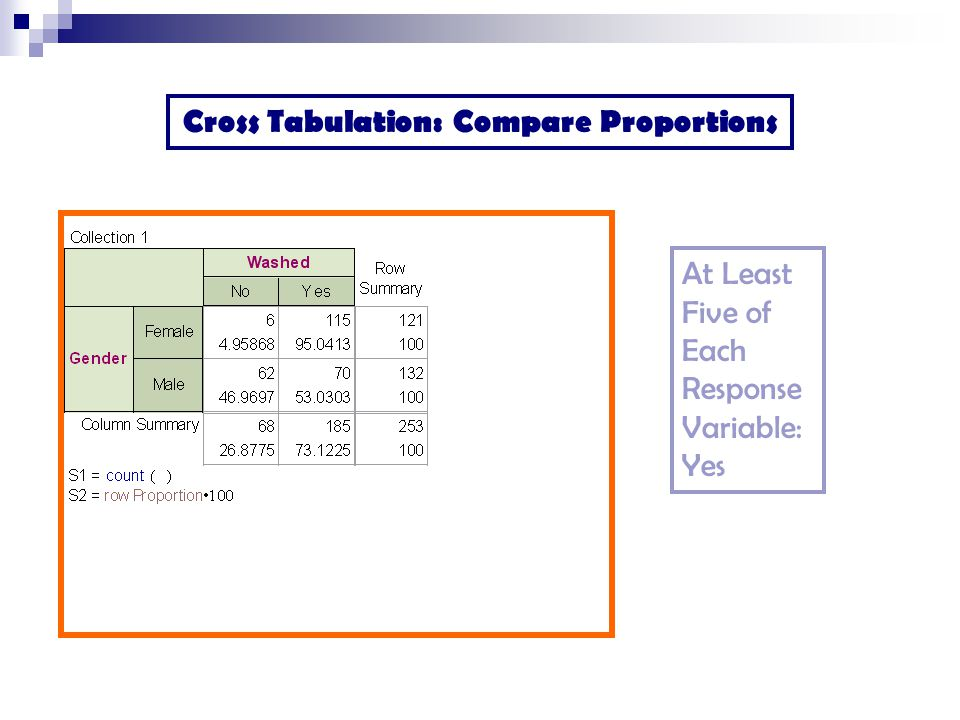 Cross Tabulation: Compare Proportions At Least Five of Each Response Variable: Yes