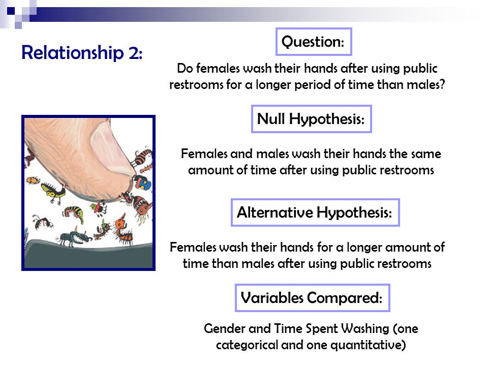 Relationship 2: Question: Do females wash their hands after using public restrooms for a longer period of time than males? Null Hypothesis: Females an