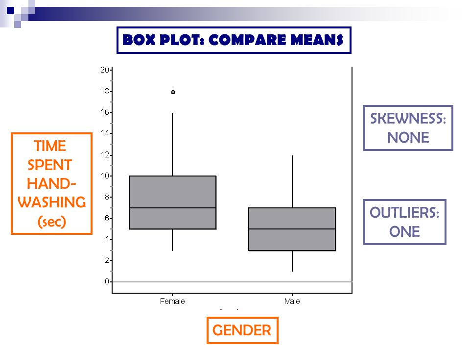 BOX PLOT: COMPARE MEANS GENDER TIME SPENT HAND- WASHING (sec) SKEWNESS: NONE OUTLIERS: ONE