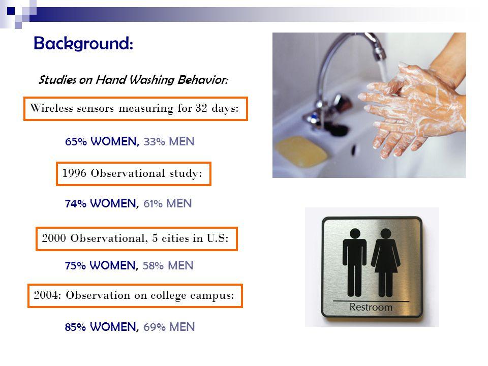 Background: Studies on Hand Washing Behavior: 65% WOMEN, 33% MEN 74% WOMEN, 61% MEN 75% WOMEN, 58% MEN 85% WOMEN, 69% MEN Wireless sensors measuring for 32 days: 1996 Observational study: 2000 Observational, 5 cities in U.S: 2004: Observation on college campus: