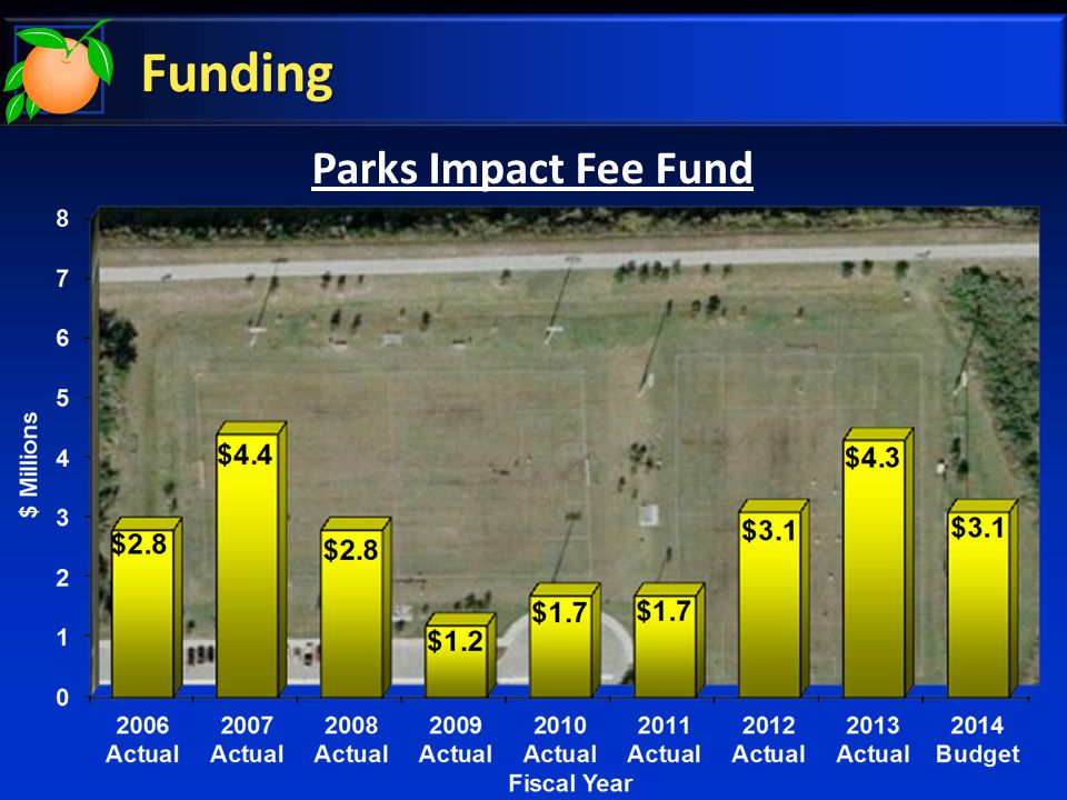 Potential Projects Park Development Costs Barber Park * 3 fields$800k – $1.4 mil Morgran Park3 fields$900k – $1.5 mil Barnett Park1 field$260k – $470k Dorman Property2 fields$665k – $1.4 mil East Orange Park 3 fields$855k – $1.3 mil SJRWMD Property2 fields$600k – $1.2 mil Totals: 14 fields $4.1 mil – $7.3 mil Parks Impact Balance FY 2013-14 FY 2014-15 Total $3,916,191$3,100,000$7,016,191 * Park Impact Fee Funds may not be eligible for park development costs.