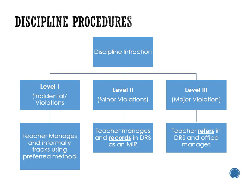 Discipline Infraction Level I (Incidental/ Violations Teacher Manages and informally tracks using preferred method Level II (Minor Violations) Teacher