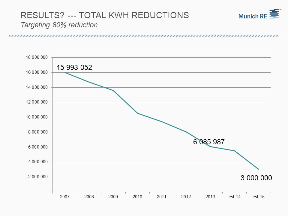 RESULTS? --- TOTAL KWH REDUCTIONS Targeting 80% reduction