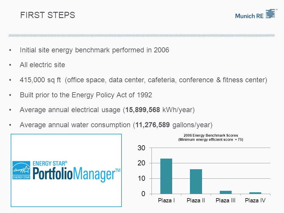 FIRST STEPS Initial site energy benchmark performed in 2006 All electric site 415,000 sq ft (office space, data center, cafeteria, conference & fitnes