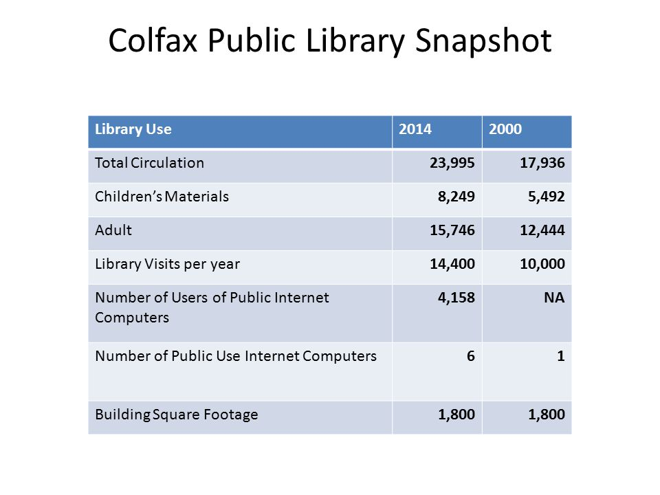 Colfax Public Library Snapshot Library Use20142000 Total Circulation23,99517,936 Children's Materials8,2495,492 Adult15,74612,444 Library Visits per year14,40010,000 Number of Users of Public Internet Computers 4,158NA Number of Public Use Internet Computers61 Building Square Footage1,800