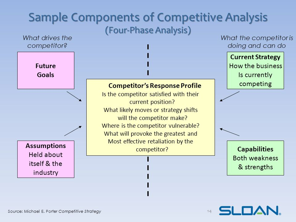 Sample Components of Competitive Analysis (Four-Phase Analysis) Competitor's Response Profile Is the competitor satisfied with their current position?