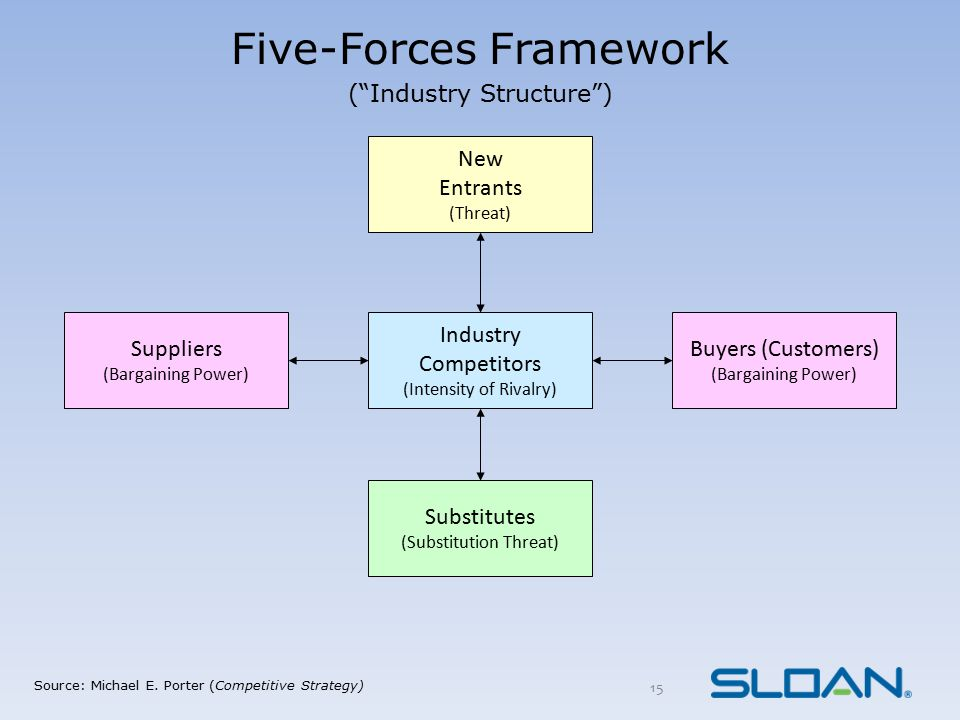 """Industry Competitors (Intensity of Rivalry) Five-Forces Framework (""""Industry Structure"""") Source: Michael E. Porter (Competitive Strategy) Suppliers (B"""
