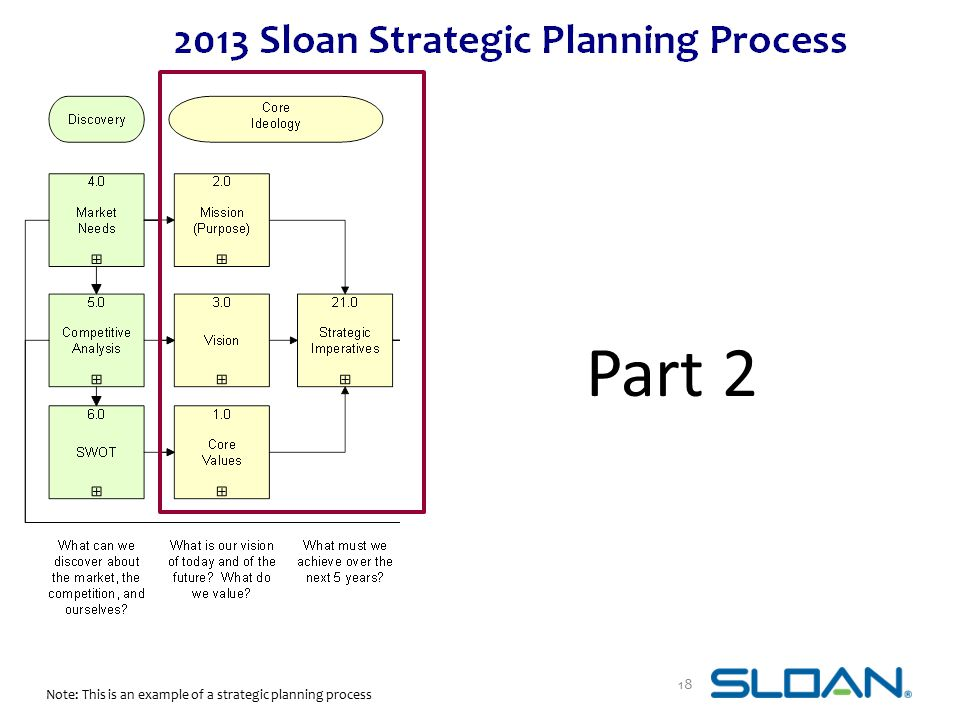 Part 2 18 Note: This is an example of a strategic planning process