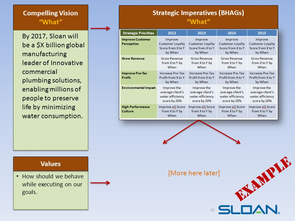 """22 Compelling Vision """"What"""" Compelling Vision """"What"""" By 2017, Sloan will be a $X billion global manufacturing leader of Innovative commercial plumbing"""