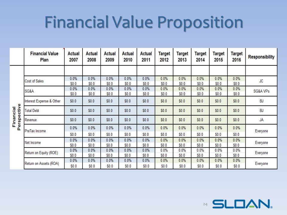 Financial Value Proposition 24