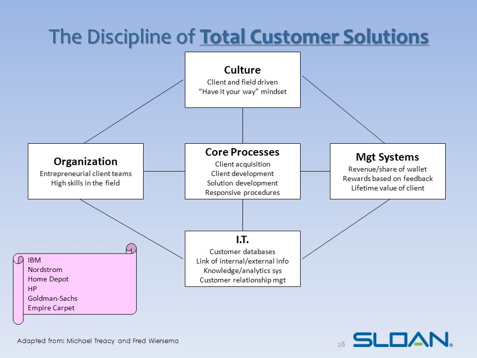 """The Discipline of Total Customer Solutions Culture Client and field driven """"Have it your way"""" mindset Organization Entrepreneurial client teams High s"""