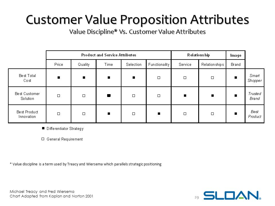 Customer Value Proposition Attributes Value Discipline* Vs. Customer Value Attributes Michael Treacy and Fred Wiersema Chart Adapted from Kaplan and N