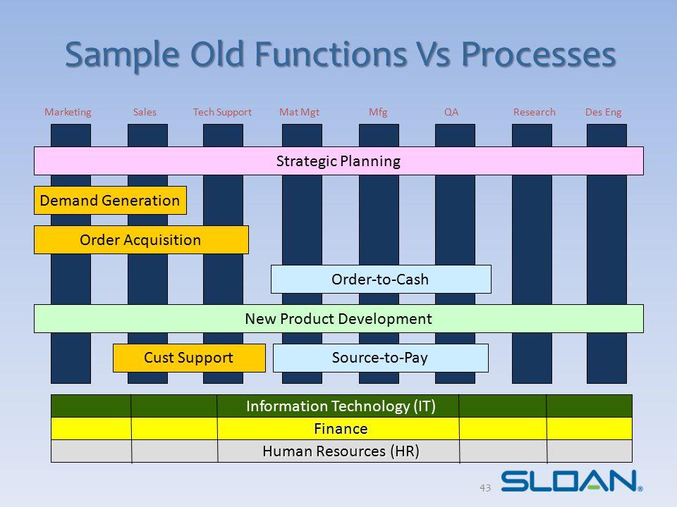 Sample Old Functions Vs Processes Information Technology (IT) Finance Human Resources (HR) MarketingSalesMat MgtMfgQAResearchDes EngTech Support Deman