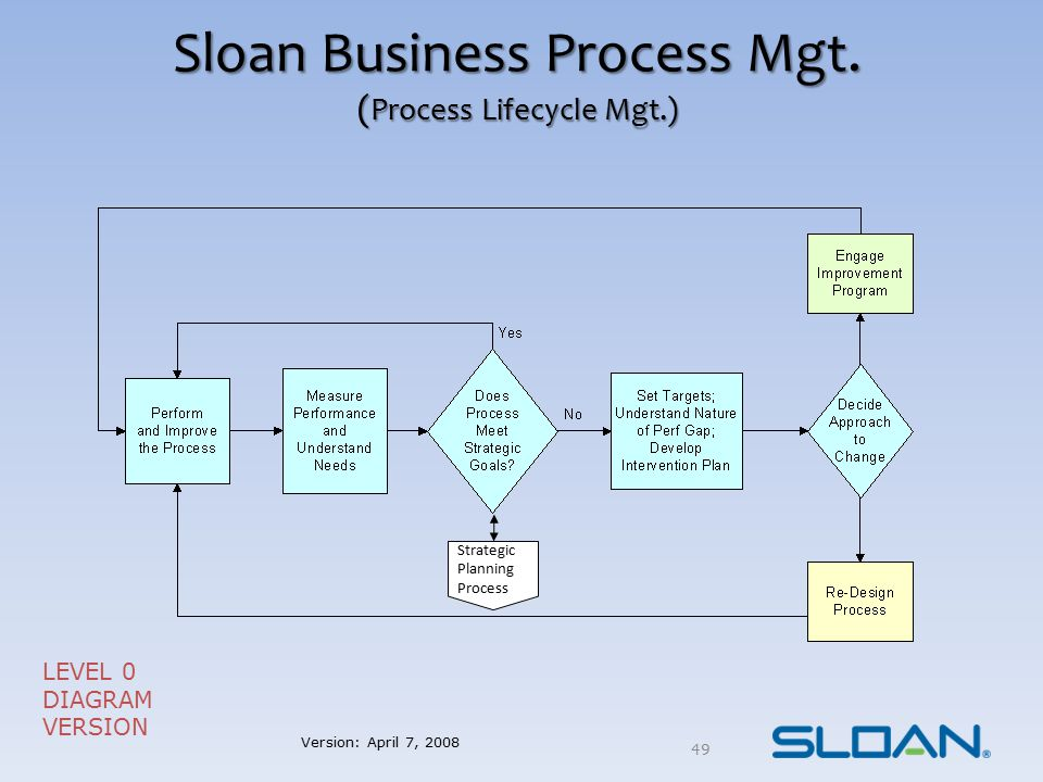 Sloan Business Process Mgt. ( Process Lifecycle Mgt.) LEVEL 0 DIAGRAM VERSION Strategic Planning Process Version: April 7, 2008 49