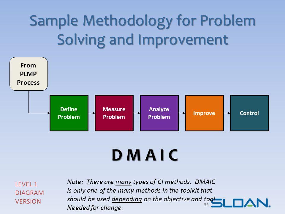 Sample Methodology for Problem Solving and Improvement Define Problem Measure Problem Analyze Problem ImproveControl LEVEL 1 DIAGRAM VERSION From PLMP
