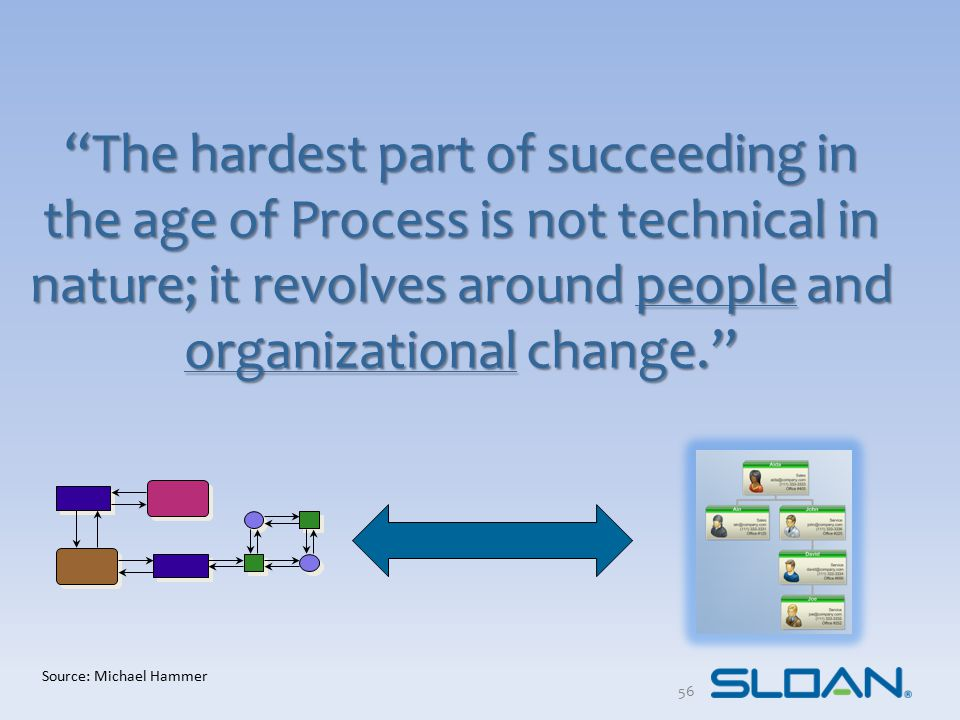 """""""The hardest part of succeeding in the age of Process is not technical in nature; it revolves around people and organizational change."""" Source: Michae"""