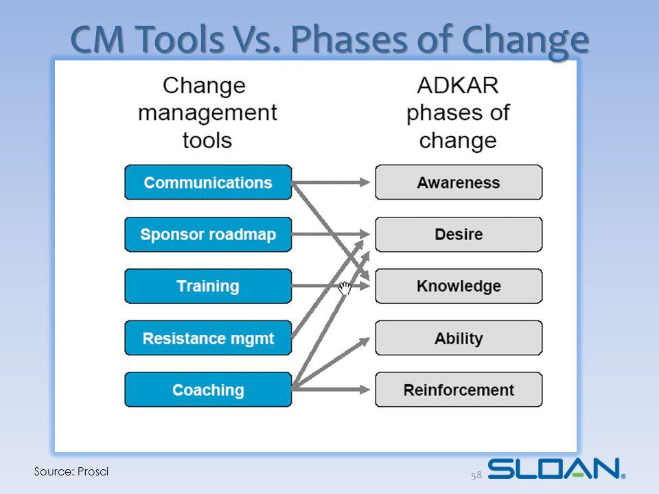Source: Prosci CM Tools Vs. Phases of Change 58