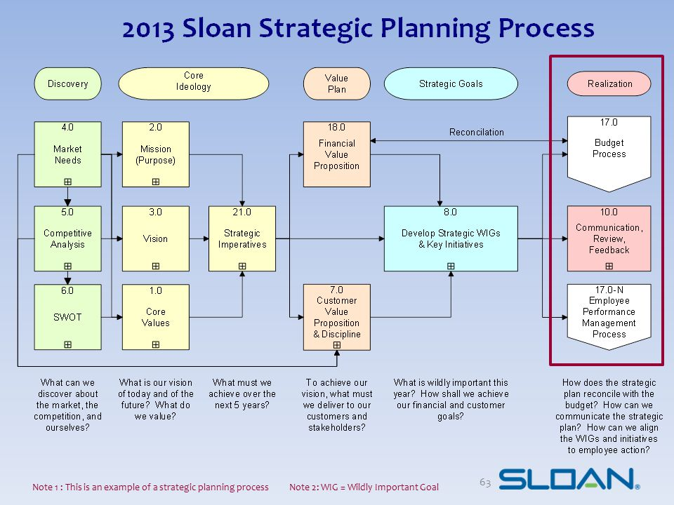 63 Note 1 : This is an example of a strategic planning process Note 2: WIG = Wildly Important Goal