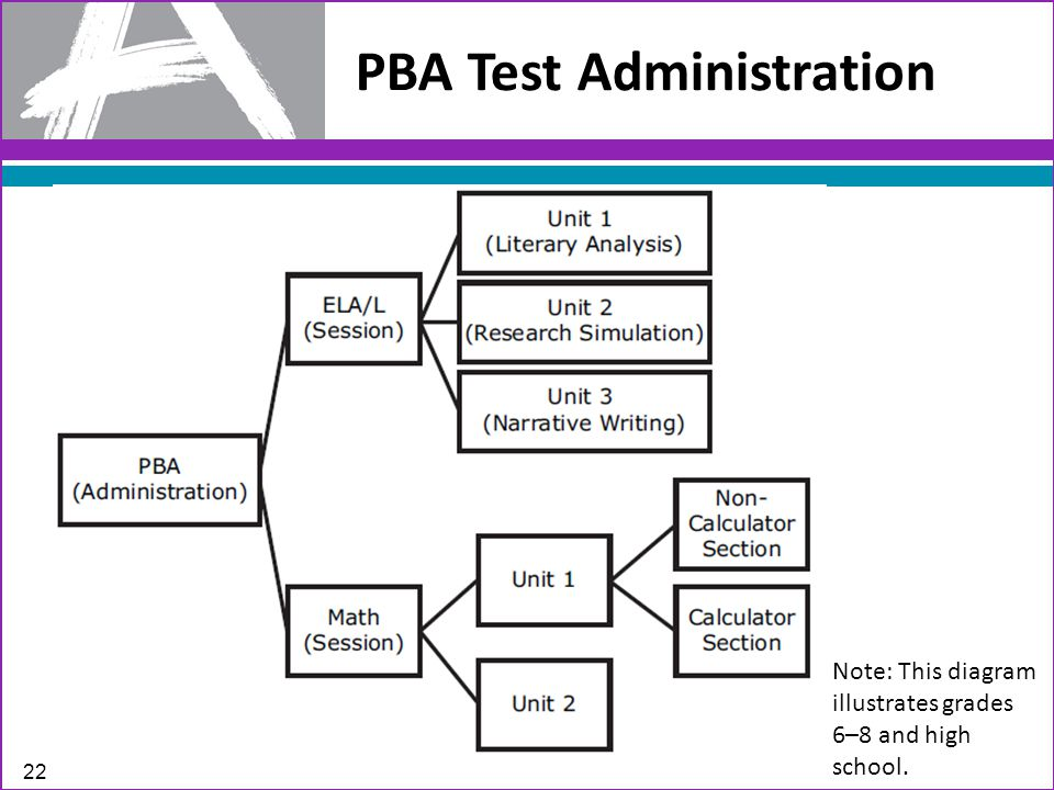 PBA Test Administration Note: This diagram illustrates grades 6–8 and high school. 22