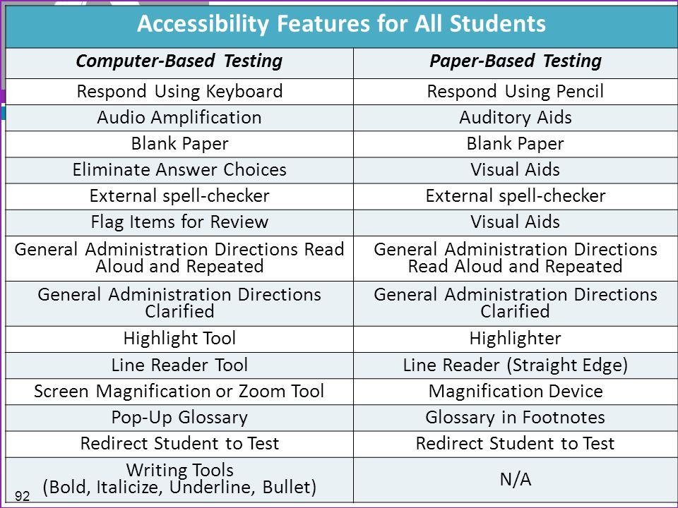 Accessibility Features for All Students Computer-Based TestingPaper-Based Testing Respond Using KeyboardRespond Using Pencil Audio AmplificationAuditory Aids Blank Paper Eliminate Answer ChoicesVisual Aids External spell-checker Flag Items for ReviewVisual Aids General Administration Directions Read Aloud and Repeated General Administration Directions Clarified Highlight ToolHighlighter Line Reader ToolLine Reader (Straight Edge) Screen Magnification or Zoom ToolMagnification Device Pop-Up GlossaryGlossary in Footnotes Redirect Student to Test Writing Tools (Bold, Italicize, Underline, Bullet) N/A 92