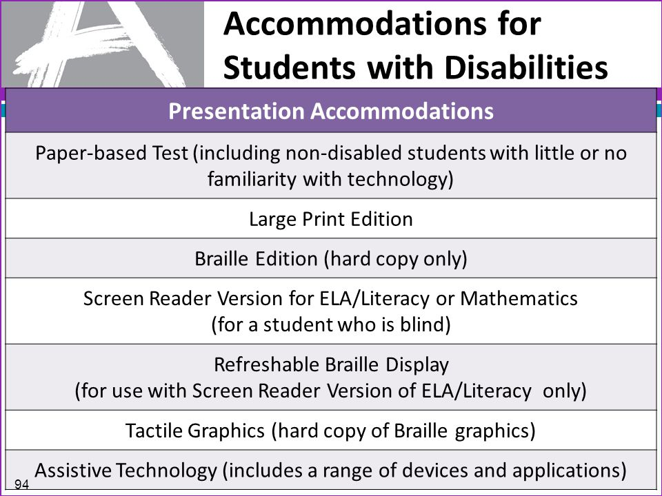 Accommodations for Students with Disabilities Presentation Accommodations Paper-based Test (including non-disabled students with little or no familiarity with technology) Large Print Edition Braille Edition (hard copy only) Screen Reader Version for ELA/Literacy or Mathematics (for a student who is blind) Refreshable Braille Display (for use with Screen Reader Version of ELA/Literacy only) Tactile Graphics (hard copy of Braille graphics) Assistive Technology (includes a range of devices and applications) 94