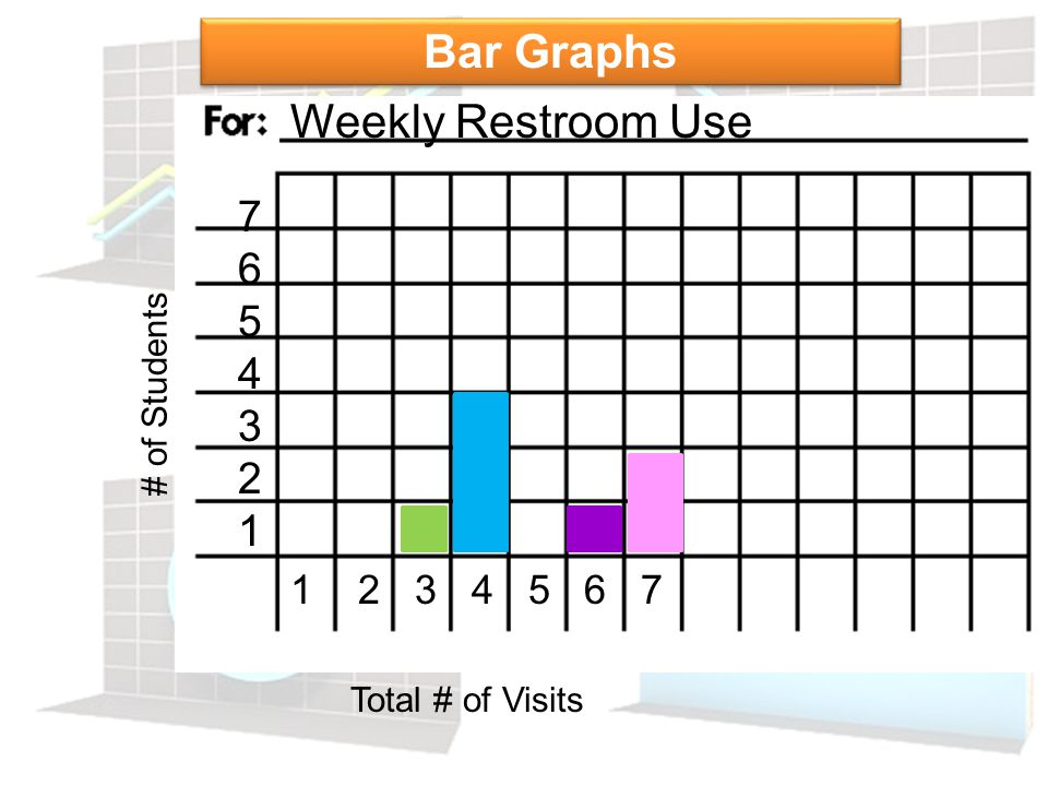Frequency Table: Restroom