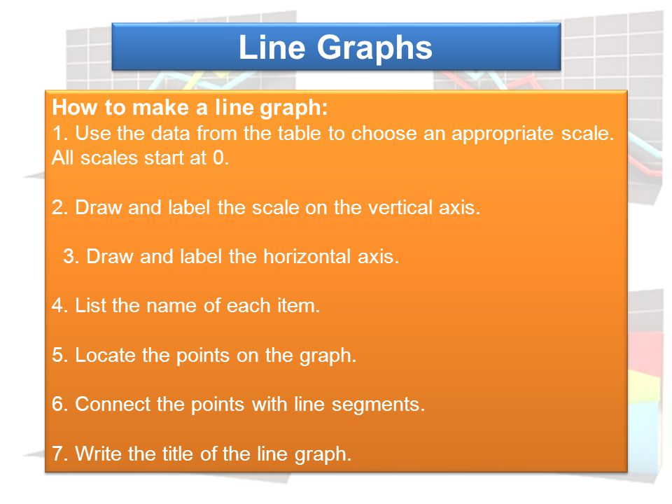 A line graph uses points and lines on a grid to show change over a period of time.
