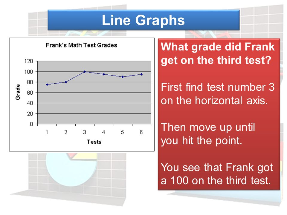 Line Graphs How to make a line graph: 1. Use the data from the table to choose an appropriate scale. All scales start at 0. 2. Draw and label the scal