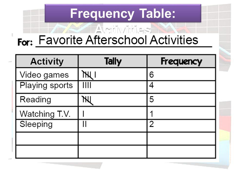 4 Times 3 Times 2 Times 1 Time 3 Students 1 Student 2 Students 1 Student Weekly Bathroom Use Pie Charts I Do
