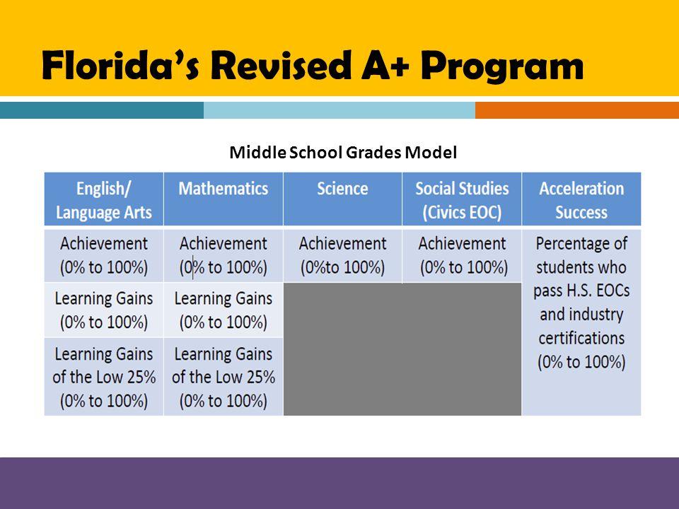 Florida's Revised A+ Program Middle School Grades Model
