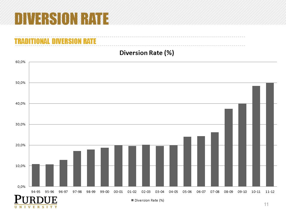 DIVERSION RATE TRADITIONAL DIVERSION RATE 11