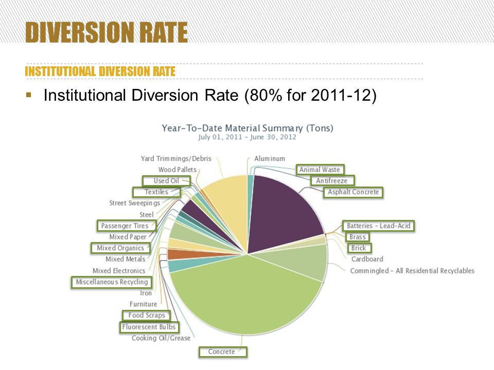 DIVERSION RATE INSTITUTIONAL DIVERSION RATE 12  Institutional Diversion Rate (80% for 2011-12)